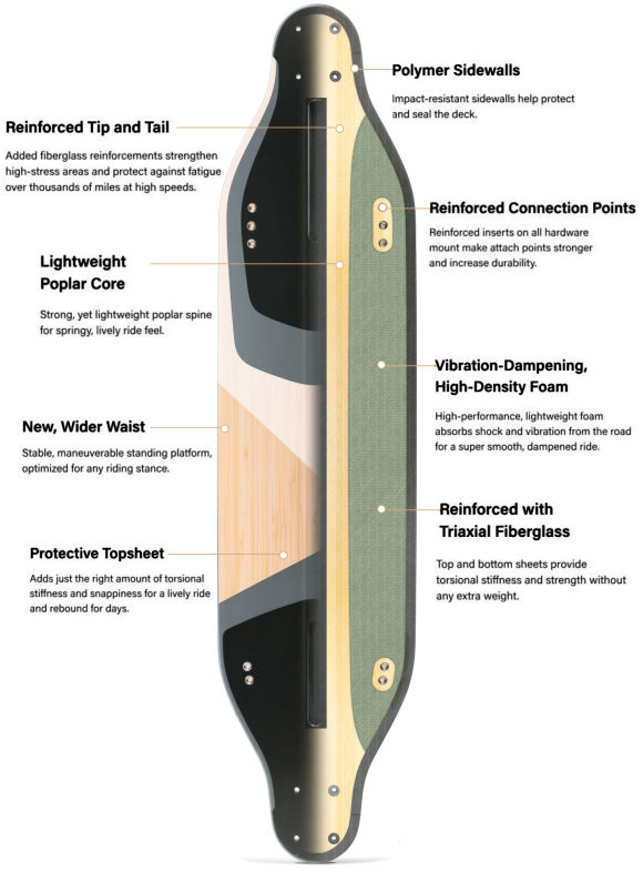 Boosted Plus Electric Skateboard Deck