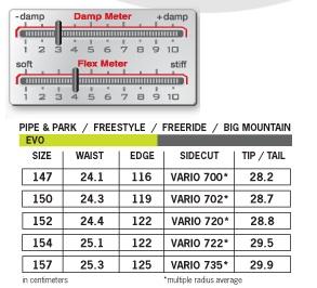 never-summer-evo-chart.jpg